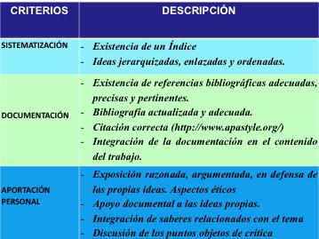 Cuadro 1: Criterios para la elaboración y valoración de un trabajo personal