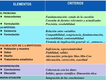 Cuadro 2: Pauta para la realización y valoración de una investigación empírica.